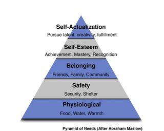 maslows motivational theory Herzberg's theory of motivation and maslow's hierarchy of needs joseph e gawel, the catholic university of america among various behavioral theories long generally.