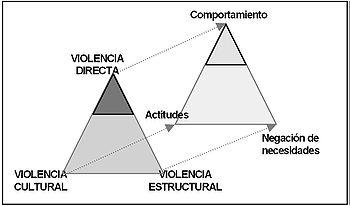 350px-Triangulo_de_Galtung_(teoría_y_práctica)
