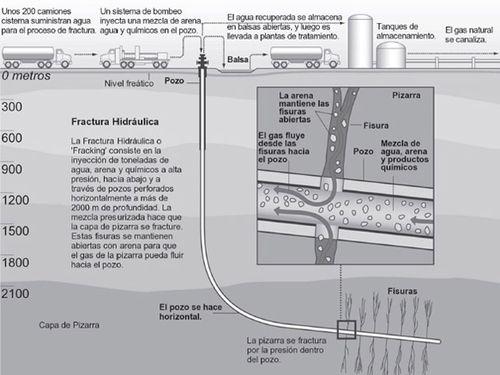 Fracturacion Hidraulica
